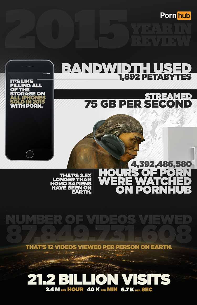 pornhub-Infographic-3
