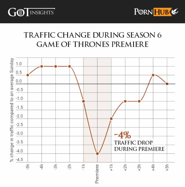 games-of-thrones-pornhub-insights-game-of-thrones-season-6-premiere-traffic